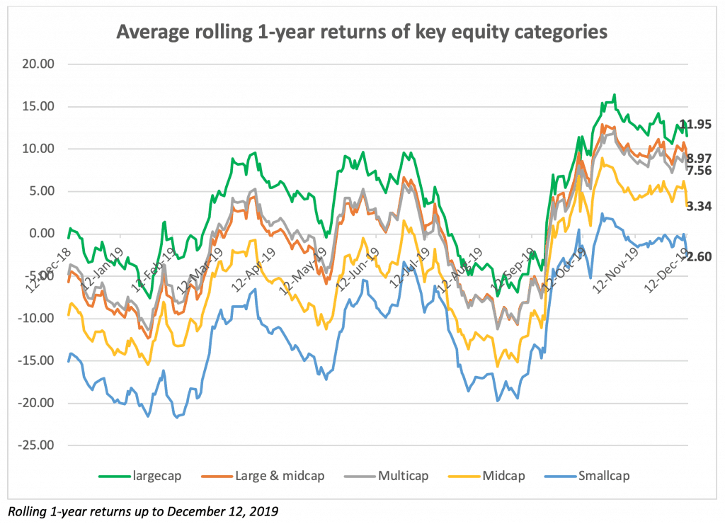 Category wise rolling 1-year returns for 2019