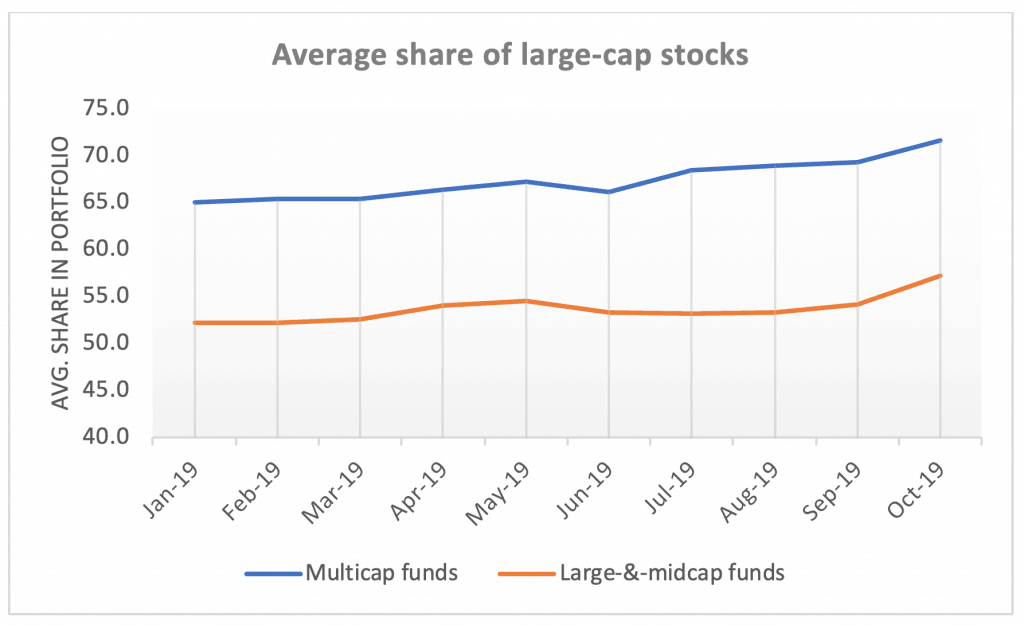 Average share of large-cap stocks in multi-cap funds