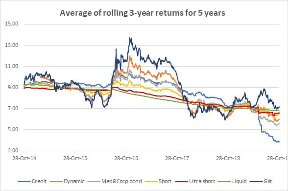 Debt fund returns - 3 years