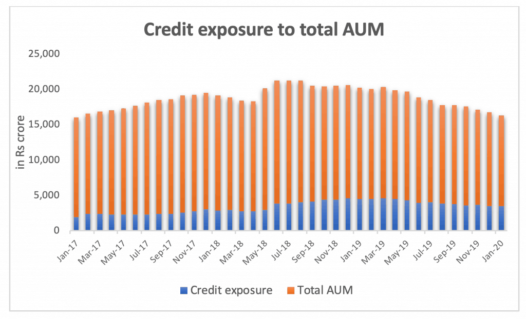 credit exposure