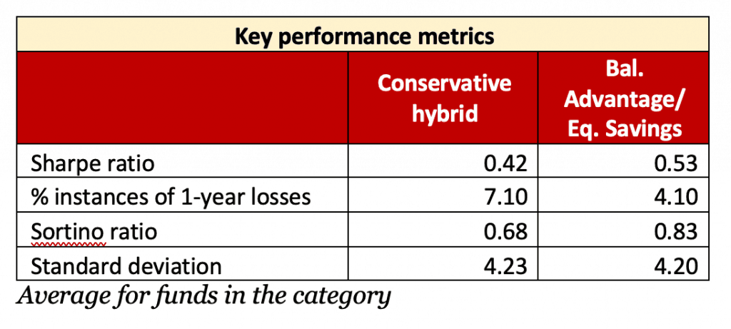 Key performance