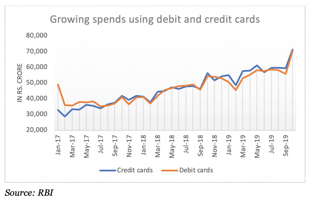 Growing spends